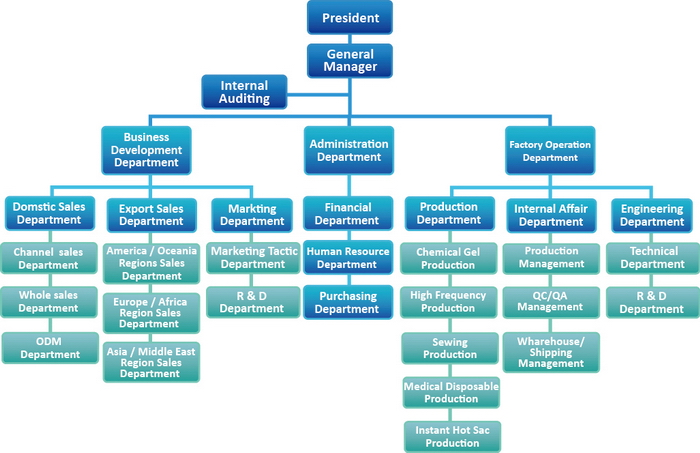 organization chart for car factory Connect your pingboard org chart to your hr software to keep it automatically updated you design your organization, we'll make your org chart look great.